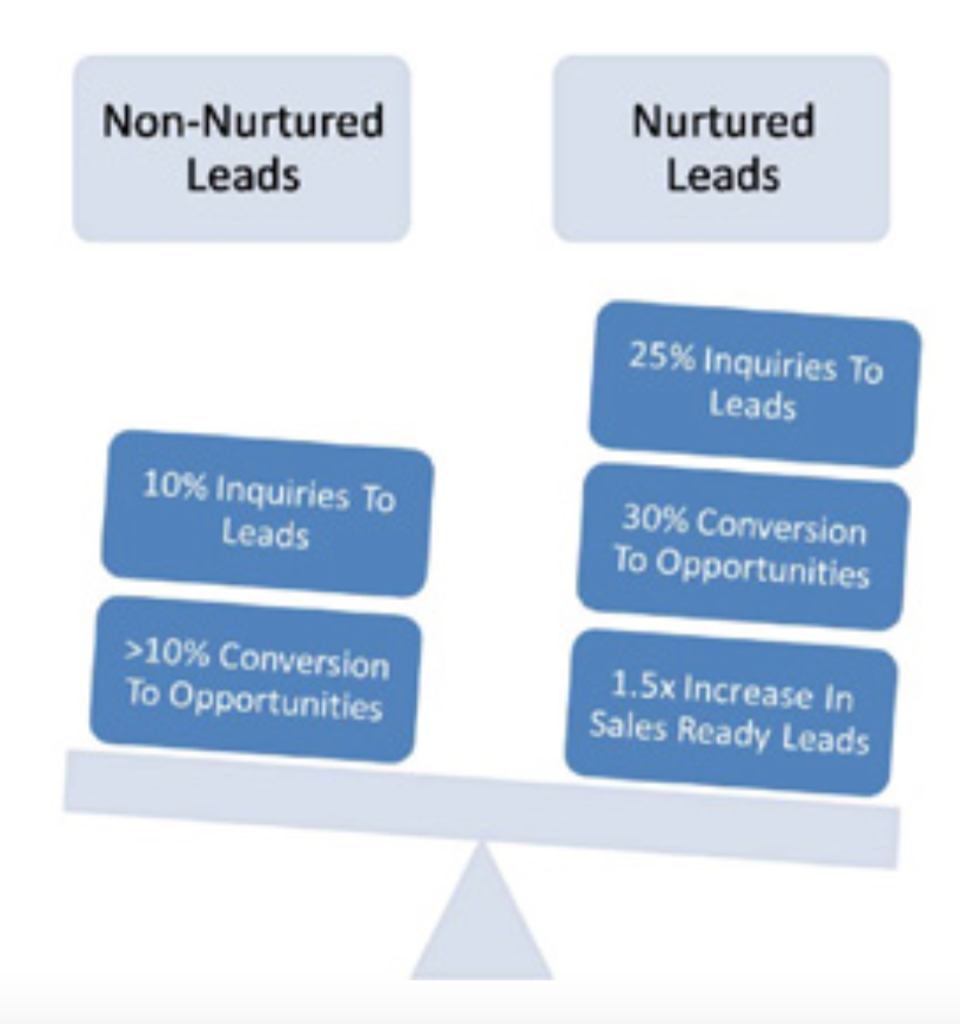 Nurtured leads