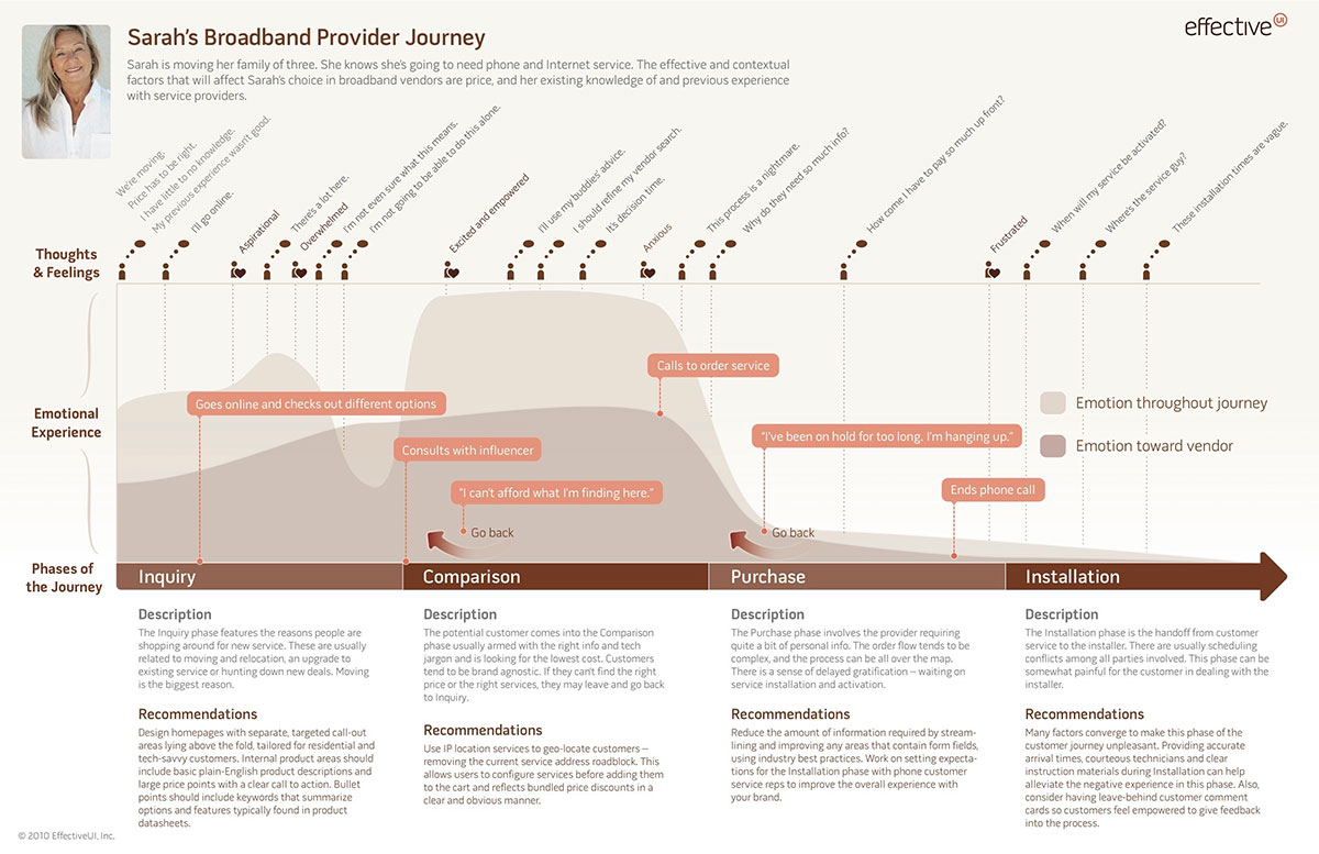 smash mag customer journey map